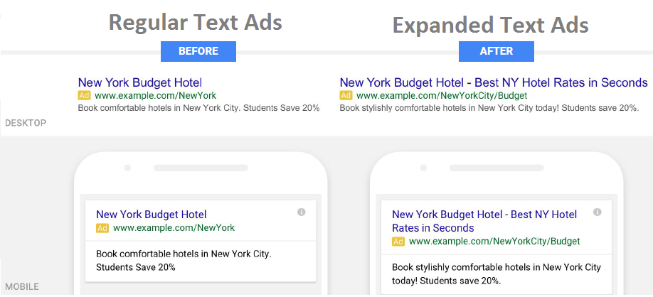 Google Adwords expanded text ads update before vs after