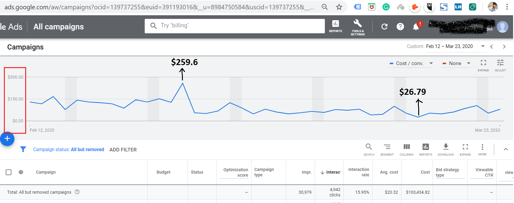Google Ads Account CPA Decreased by More Than 65% for One of the Client
